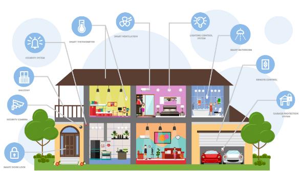 Общая структура (концепция) Умного Дома