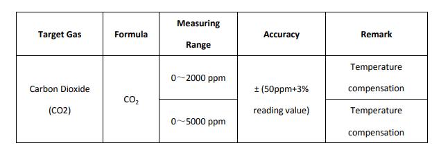 Датчик углекислого газа (CO2) - mh-z19b подключение к ESP8266