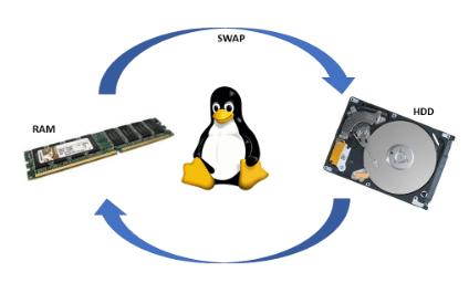 Как создать (удалить) файл подкачки Linux. Или удаляем /добавляем SWAP для нашей Ubuntu 20.04 на бесплатном VPS - сервере от Oracle