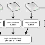 Уменьшение / Увеличение логических томов LVM на Linux
